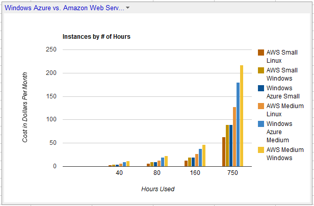 Windows Azure vs. Amazon Web Services Middle Tier Instances