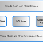 Windows Azure Internal Diagrams