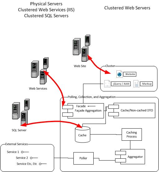 aggregate web services